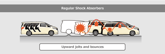 Regular Shock Absorbers: Upward jolts and bounces