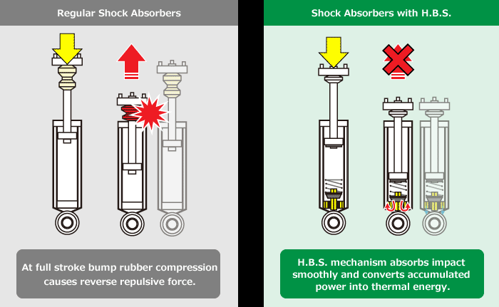 Regular Shock Absorbers / Shock Absovers with H.B.S.
