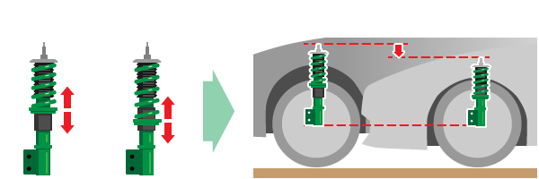 Ride height adjustment by moving lower spring seat